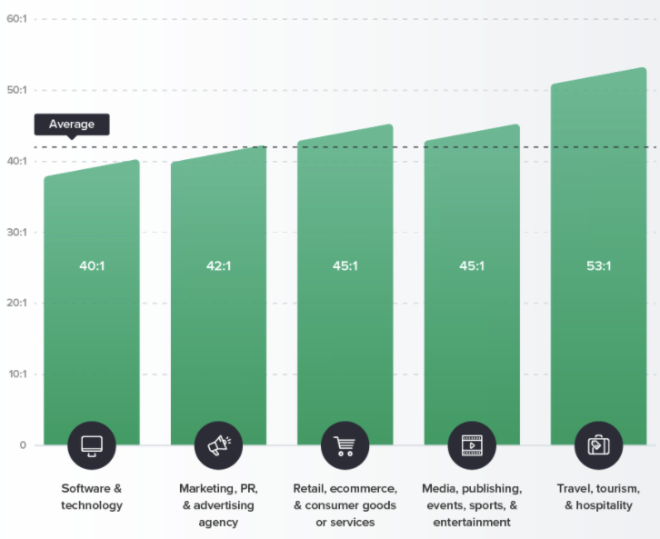 Email ROI by Industry